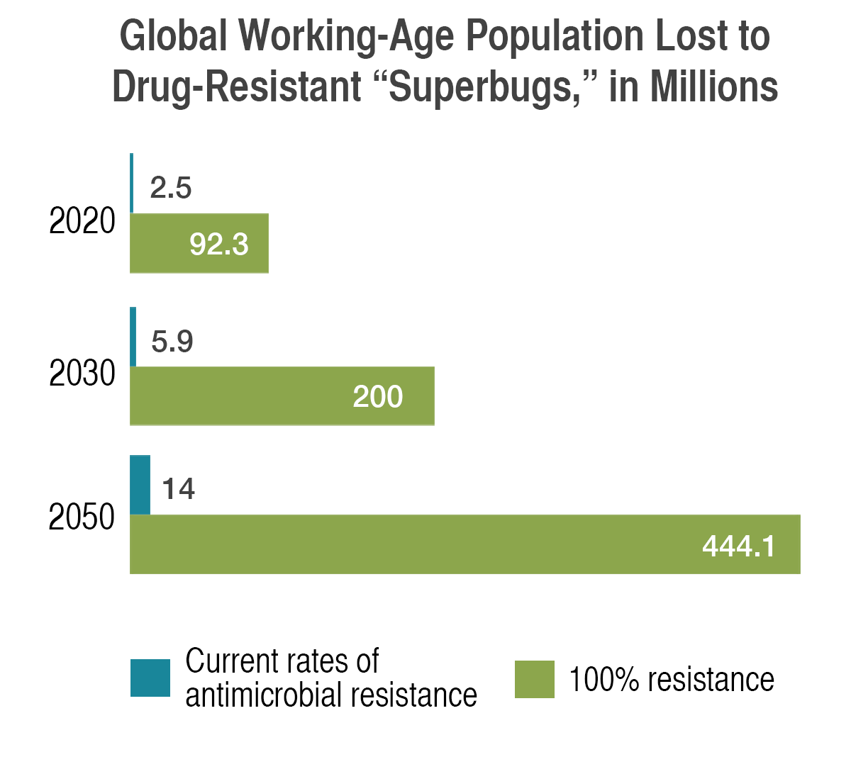 Global Working-Age Population Lost to Drug-Resistant 'Superbugs'