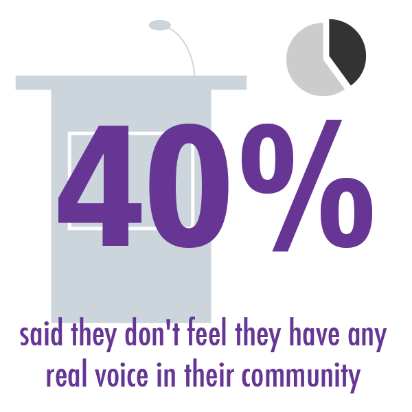 40 percent said they don't feel they have any real voice in their community