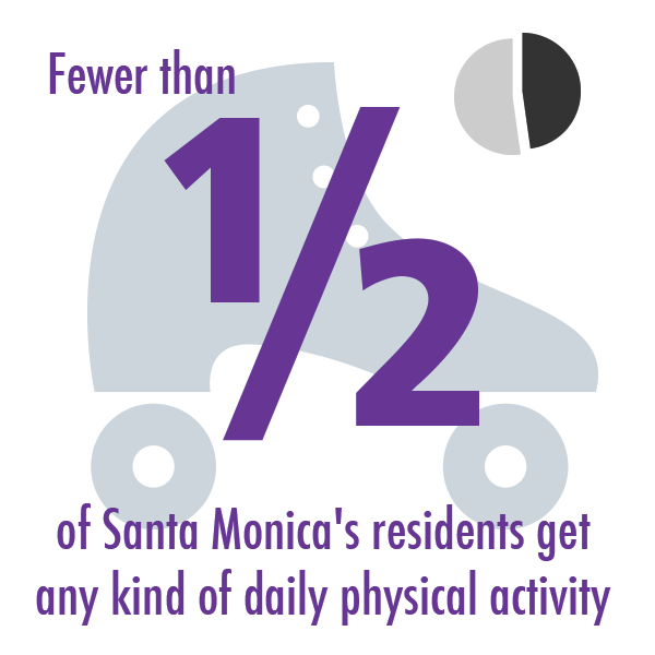 Fewer than half of Santa Monica's residents get any kind of daily physical activity
