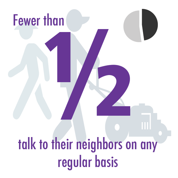 Fewer than half talk to their neighbors on any regular basis