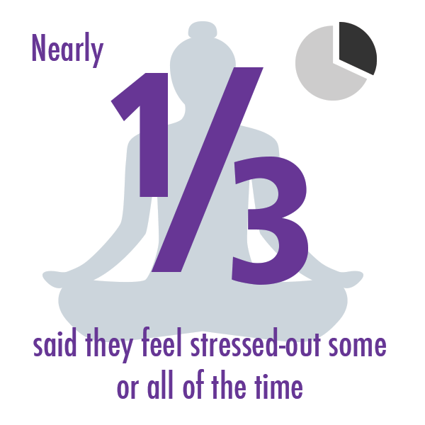 Nearly a third said they feel stressed-out some or all of the time