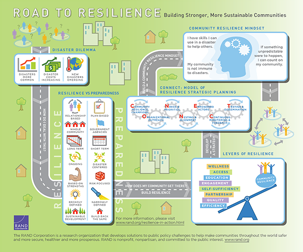 external image xIG114-road-to-resilience-600.png.pagespeed.ic.jGALmxuiwt.png