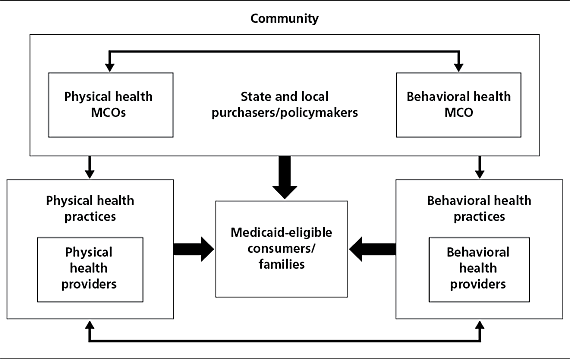 Conceptual Model of Systems Change