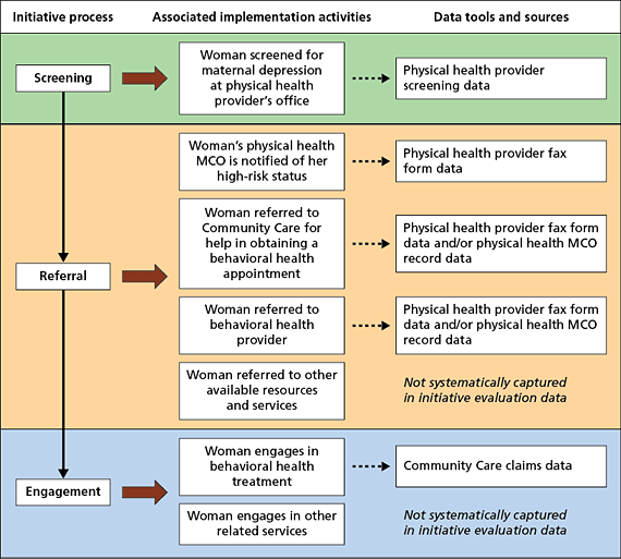 Alignment of Data-Collection Tools and Data Sources with the Progression of a Pregnant or Postpartum Woman Through the Screening, Referral, and Engagement Processes