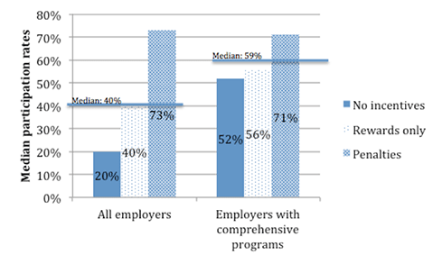Figure 1. Relationship of Incentives and Program Configuration to Participation Rates