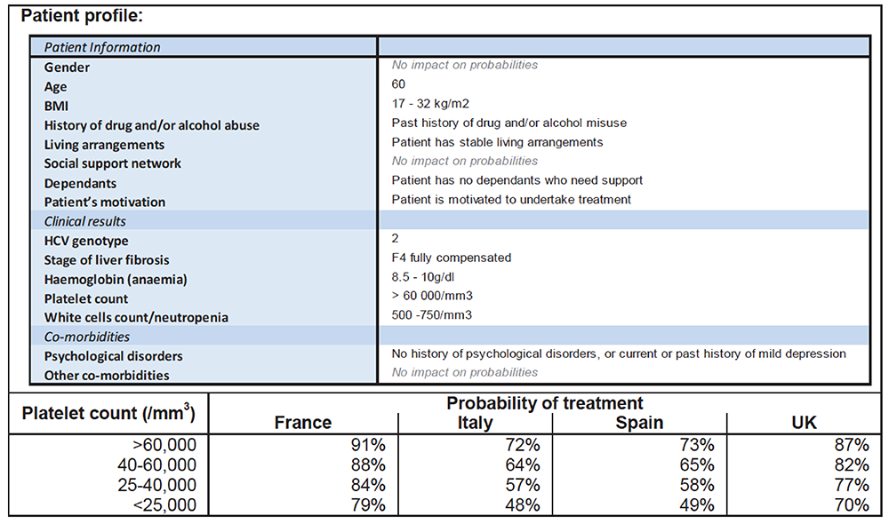 Influence of Variation in Platelet Count on Probability of Treatment for an Example Patient Across Four Countries