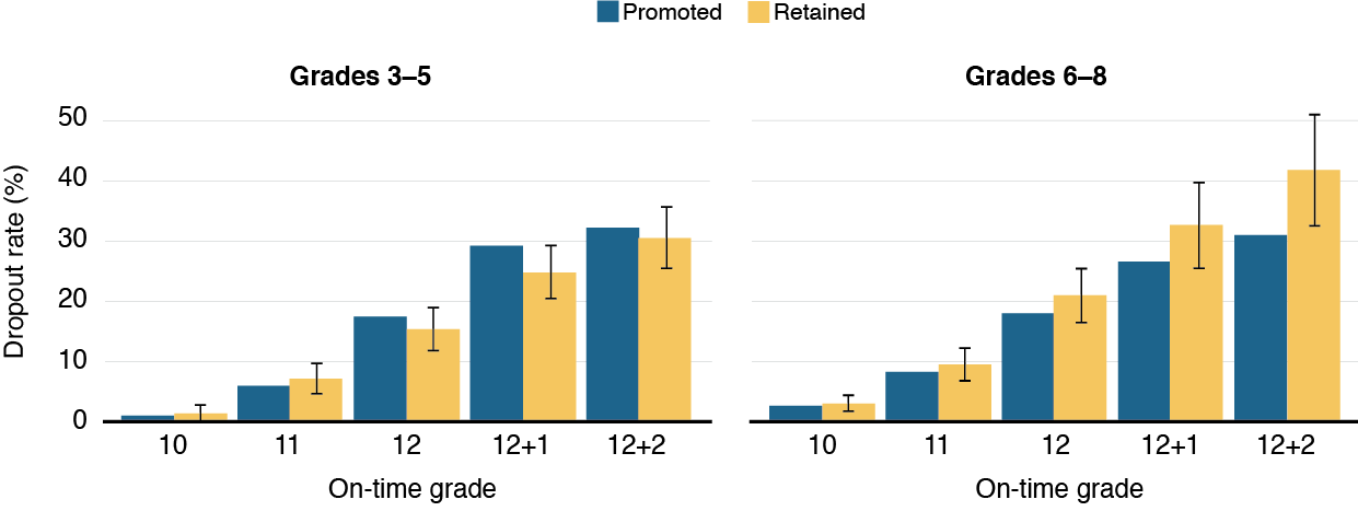 Effects Of Grade Retention On High School Dropout Rates