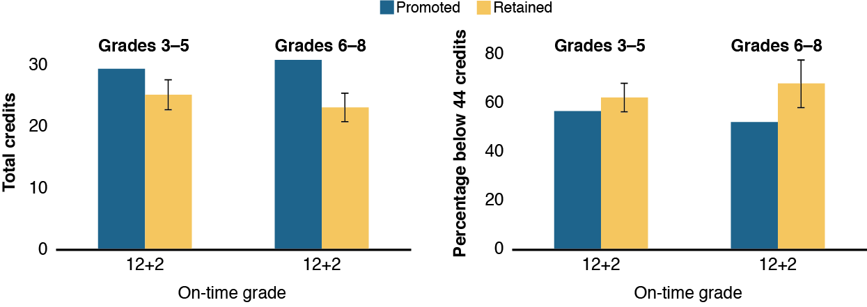 Effects Of Grade Retention On High School Credit Accumulation