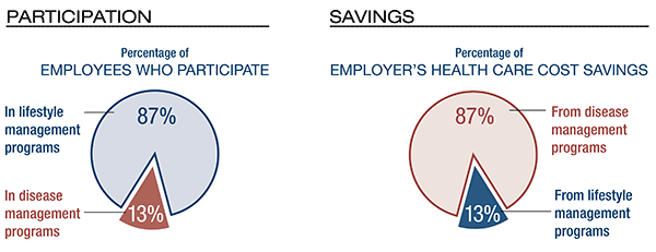 More employees participated in the lifestyle management program, but the bulk of health care cost savings came from the disease management program.
