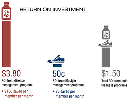 Disease management provided a much greater return on investment than lifestyle management.