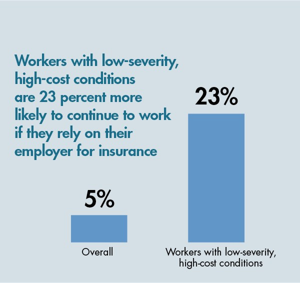 Workers with low-severity, high-cost conditions are 23 percent more likely to continue to work if they rely on their employer for insurance.