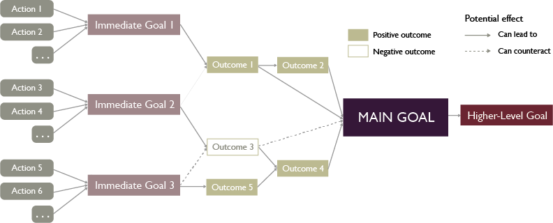 Theory of Change: A Chain of Consequences Connecting Activities and Goals