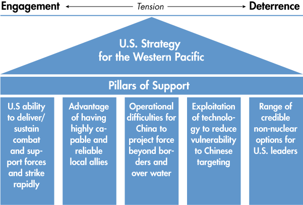 U.S. Strategy for the Western Pacific