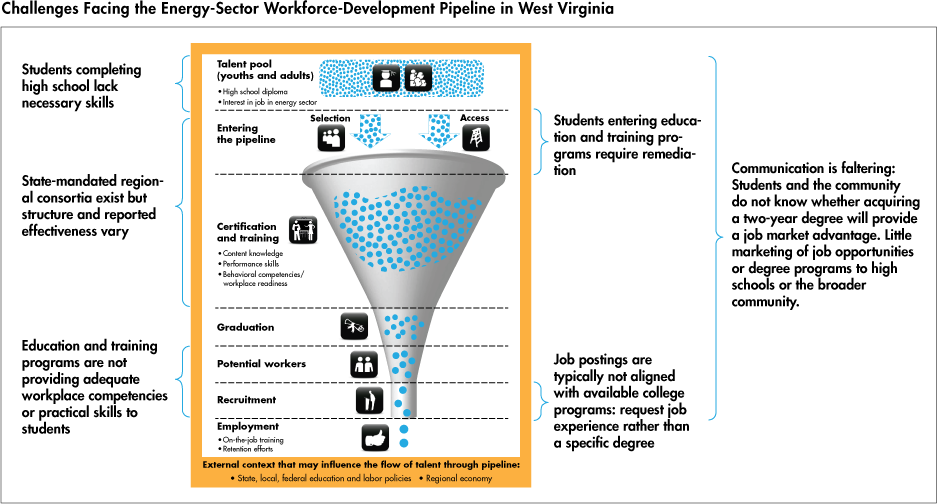 Challenges Facing the Energy-Sector Workforce-Development Pipeline in West Virginia
