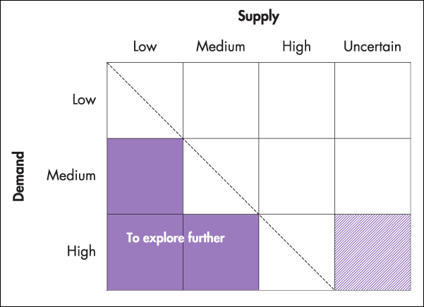 Supply and Demand Growth Matrix Structure