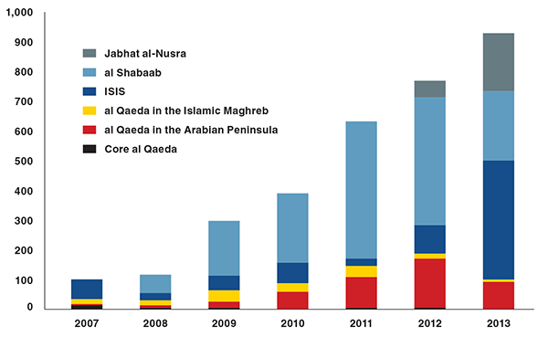 Jihadist Attacks Rose Ninefold Between 2007 and 2013