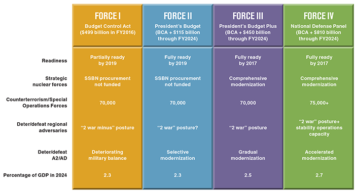 Four Alternatives for Defense Spending, 2016-2024