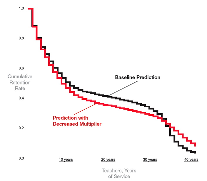 Figure 2. Decreasing the pension multiplier predicts teachers will shorten their careers by over 5%