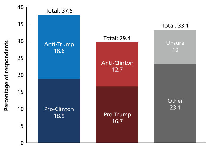 Figure 5. If Americans Could Be Anti-Supporters, Whole Population