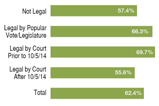 Percentage Supporting Legalization of Gay Marriage by Current Legal Status of Gay Marriage in Respondent's State