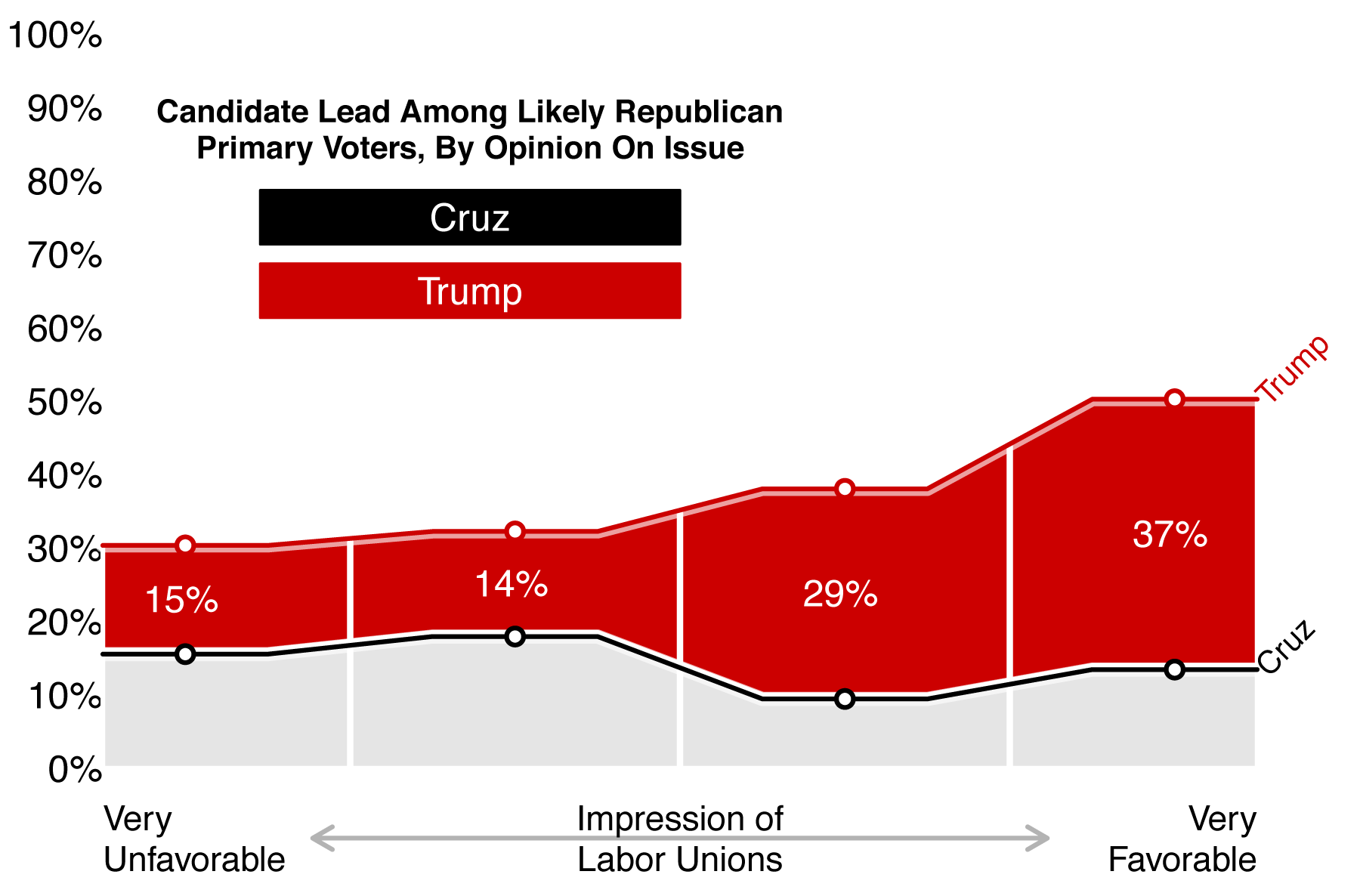 Figure 5: Candidate Lead Among Likely Republican Primary Voters, by Opinion on Labor Unions