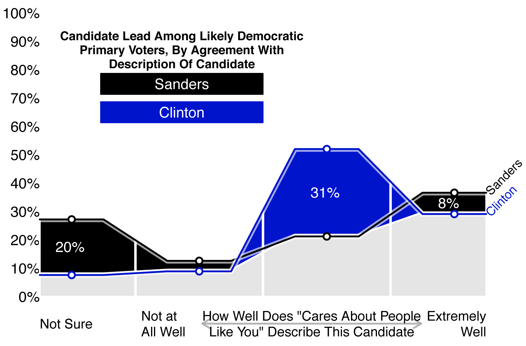 Figure 6: Candidate Lead Among Likely Democratic Primary Voters, by Agreement with Description of Candidate