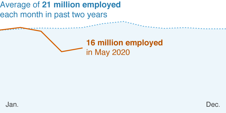 A chart that shows that there has been an average of 21 million employed 18–24 year-olds each month in the past year. That number has dropped to 16 million as of May 2020.
