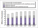The Volume of GI Procedures Climbed by More Than 25 Percent Between 2003 and 2009