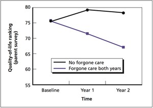 Children with Forgone Care Before SCHIP Enrollment Experienced Improved Quality of Life, Whereas Continued Forgone Care Led to Declines