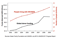 HIV cases continue to rise, while funding has plateaued
