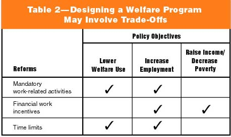 the welfare reform act essay An essay on immigrants, welfare reform,  an essay on immigrants, welfare reform, and the constitution  the welfare reform act purportedly restructures a.