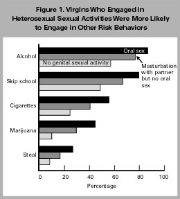 Questions covered demographics, sexual behavior, condom use, and nonsexual  risk behaviors such as smoking and drinking. The survey used precise  technical ...