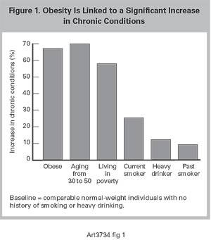 The Health Risks Of Obesity Worse Than Smoking Drinking Or Poverty Rand
