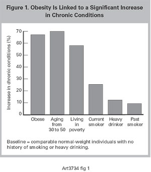 Obesity Is Linked to a Significant Increase in Chronic Conditions