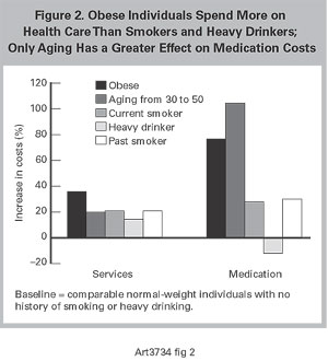 Obese Individuals Spend More on Health Care Than Smokers and Heavy Drinkers; Only Aging Has a Greater Effect on Medication Costs