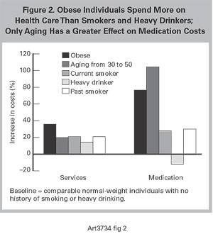 The Health Risks of Obesity: Worse Than Smoking, Drinking or