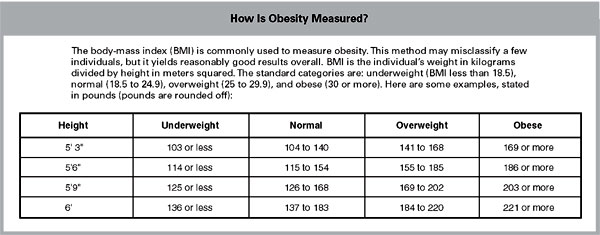 The body-mass index (BMI) is commonly used to measure obesity. This method may misclassify a few individuals, but it yields reasonably good results overall. BMI is the individual's weight in kilograms divided by height in meters squared. The standard categories are: underweight (BMI less than 18.5), normal (18.5 to 24.9), overweight (25 to 29.9), and obese (30 or more).