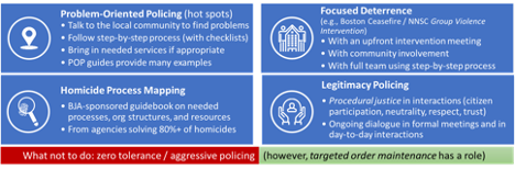 Better Policing Toolkit summary